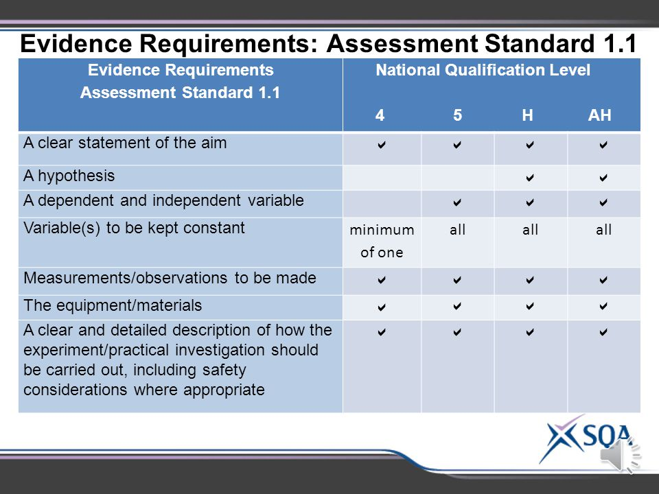 National 4 – Advanced Higher Outcome 1: Assessment Standards Assessment Standards 1.1*Planning an experiment 1.2Following procedures safely 1.3* Making and recording observations/measurements correctly 1.4*Presenting results in an appropriate format 1.5*Drawing valid conclusions 1.6*Evaluating experimental procedures *Differences in evidence requirements at different levels.