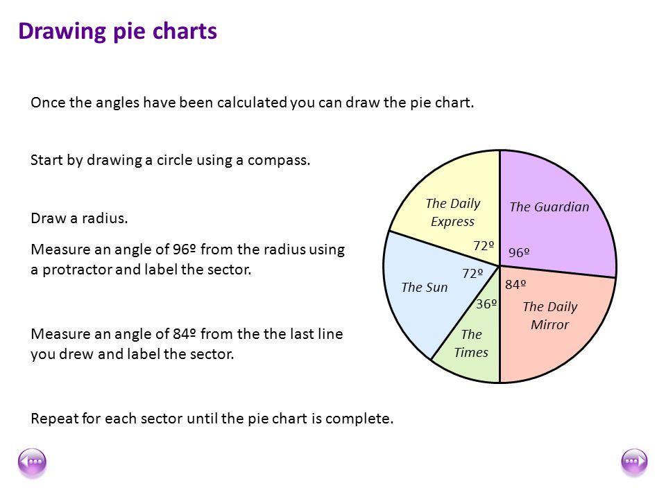 math worksheet : pie chart worksheets ks3 tes  worksheets : Pie Chart Fractions Worksheet