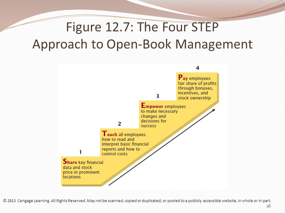 Figure 12.7: The Four STEP Approach to Open-Book Management © 2013 Cengage Learning.