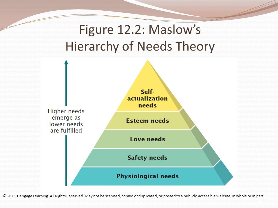 Figure 12.2: Maslow's Hierarchy of Needs Theory © 2013 Cengage Learning.