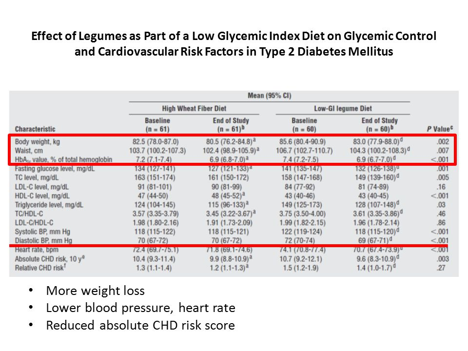 More weight loss Lower blood pressure, heart rate Reduced absolute CHD risk score Effect of Legumes as Part of a Low Glycemic Index Diet on Glycemic Control and Cardiovascular Risk Factors in Type 2 Diabetes Mellitus