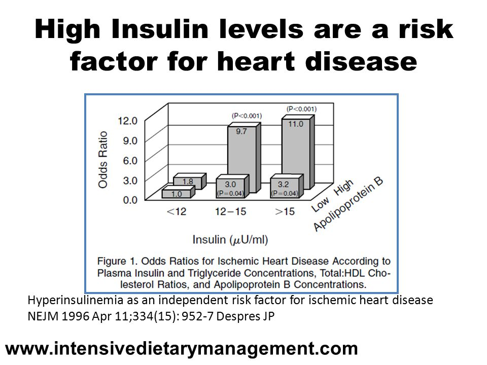 High Insulin levels are a risk factor for heart disease Hyperinsulinemia as an independent risk factor for ischemic heart disease NEJM 1996 Apr 11;334(15): Despres JP