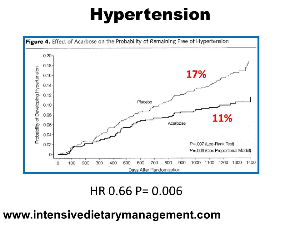 Hypertension HR 0.66 P= % 11%