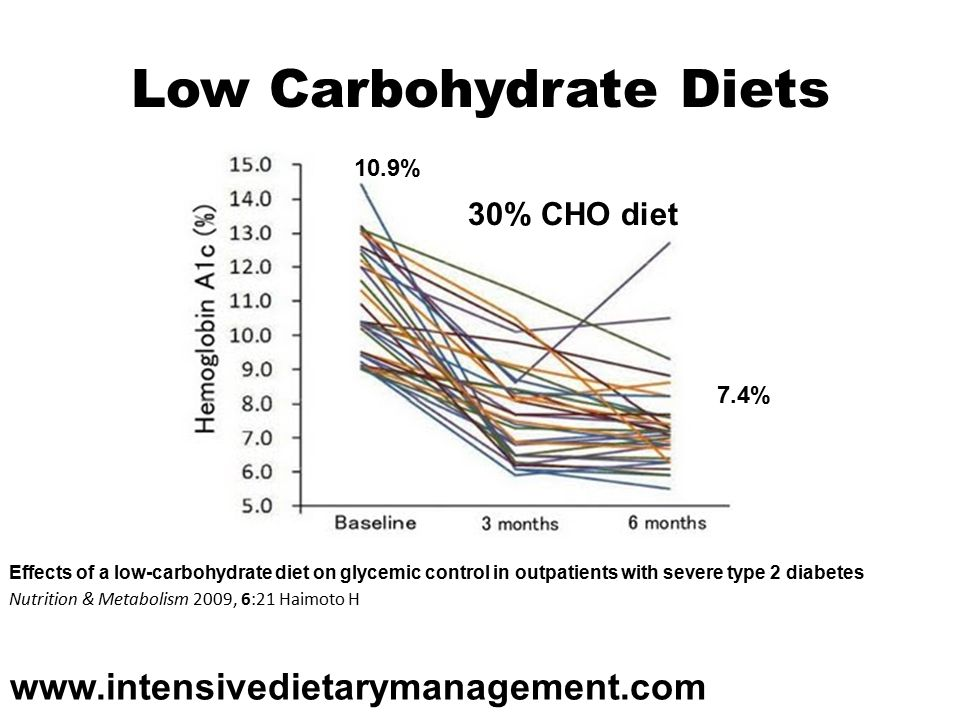 Low Carbohydrate Diets Effects of a low-carbohydrate diet on glycemic control in outpatients with severe type 2 diabetes Nutrition & Metabolism 2009, 6:21 Haimoto H 10.9% 7.4% 30% CHO diet