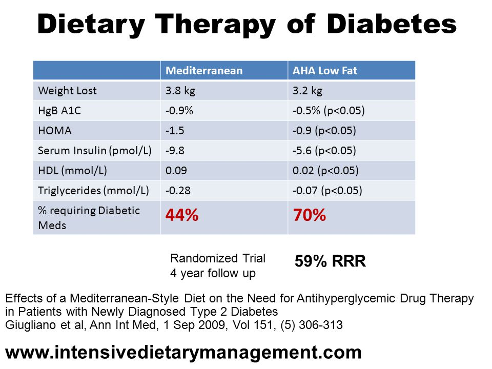Dietary Therapy of Diabetes MediterraneanAHA Low Fat Weight Lost3.8 kg3.2 kg HgB A1C-0.9%-0.5% (p<0.05) HOMA (p<0.05) Serum Insulin (pmol/L) (p<0.05) HDL (mmol/L) (p<0.05) Triglycerides (mmol/L) (p<0.05) % requiring Diabetic Meds 44%70% 59% RRR Effects of a Mediterranean-Style Diet on the Need for Antihyperglycemic Drug Therapy in Patients with Newly Diagnosed Type 2 Diabetes Giugliano et al, Ann Int Med, 1 Sep 2009, Vol 151, (5) Randomized Trial 4 year follow up