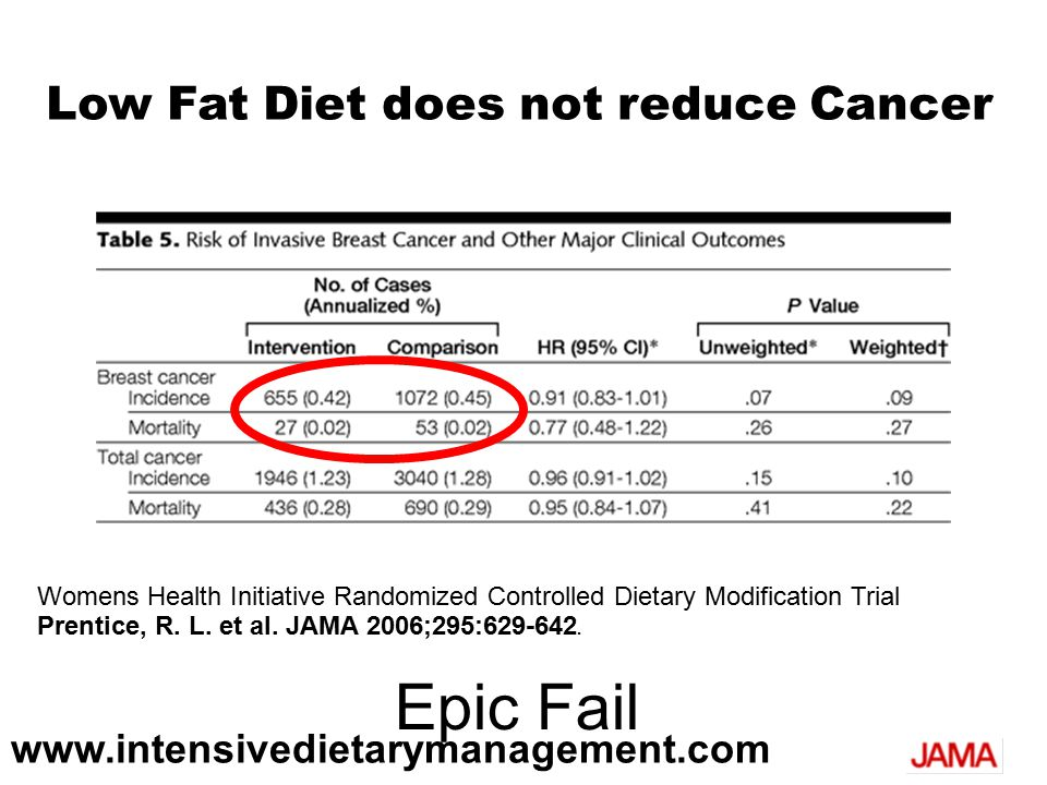Womens Health Initiative Randomized Controlled Dietary Modification Trial Prentice, R.