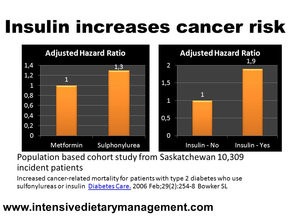 Insulin increases cancer risk Population based cohort study from Saskatchewan 10,309 incident patients Increased cancer-related mortality for patients with type 2 diabetes who use sulfonylureas or insulin Diabetes Care.