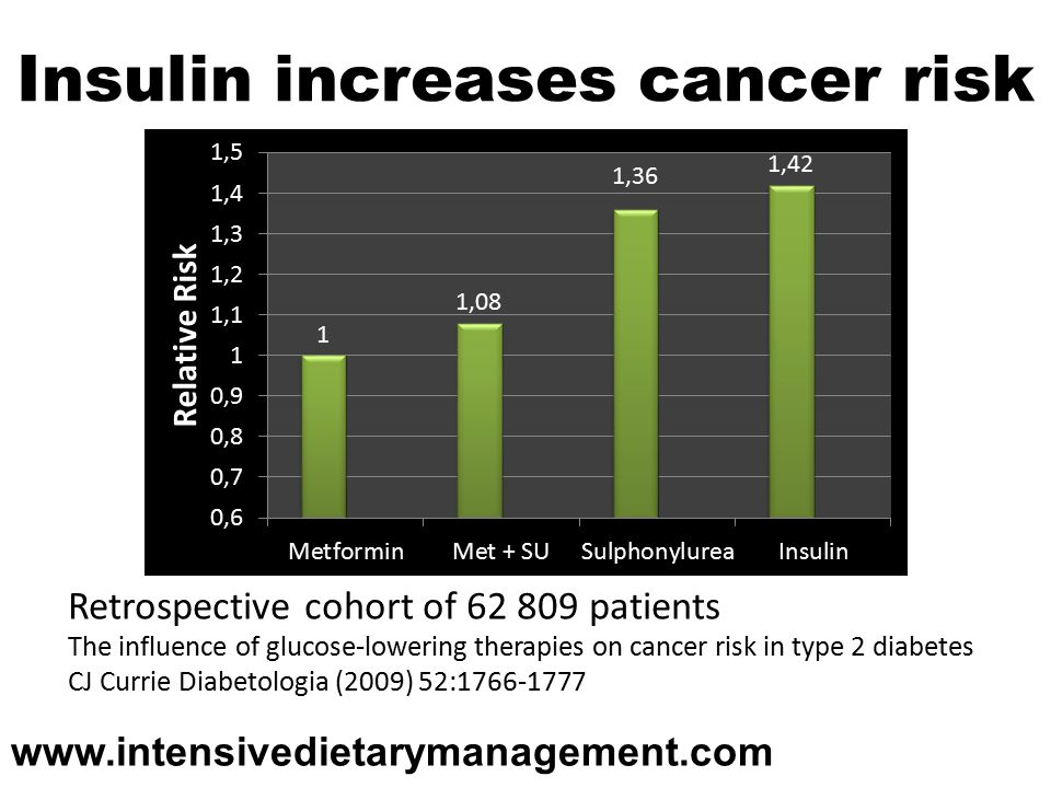 Insulin increases cancer risk Retrospective cohort of patients The influence of glucose-lowering therapies on cancer risk in type 2 diabetes CJ Currie Diabetologia (2009) 52: