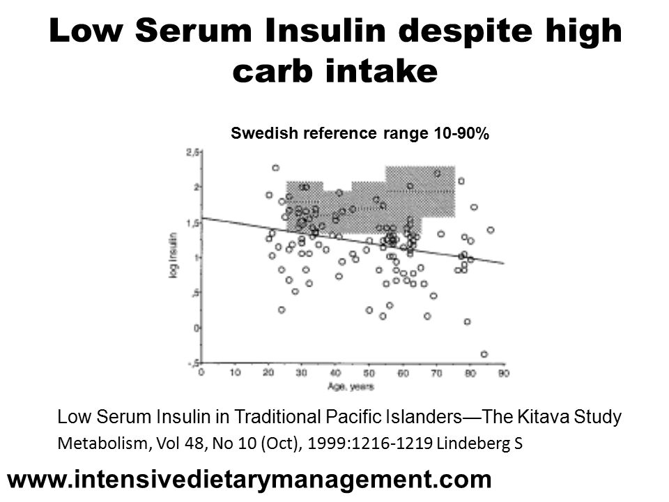 Low Serum Insulin despite high carb intake Low Serum Insulin in Traditional Pacific Islanders—The Kitava Study Metabolism, Vol 48, No 10 (Oct), 1999: Lindeberg S Swedish reference range 10-90%