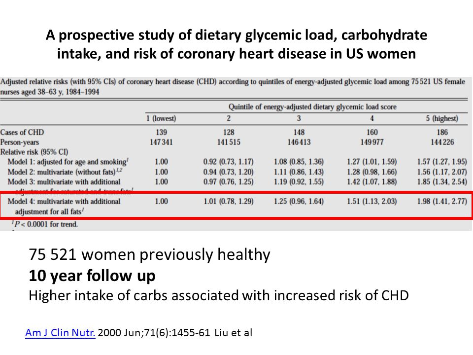 A prospective study of dietary glycemic load, carbohydrate intake, and risk of coronary heart disease in US women women previously healthy 10 year follow up Higher intake of carbs associated with increased risk of CHD Am J Clin Nutr.Am J Clin Nutr.