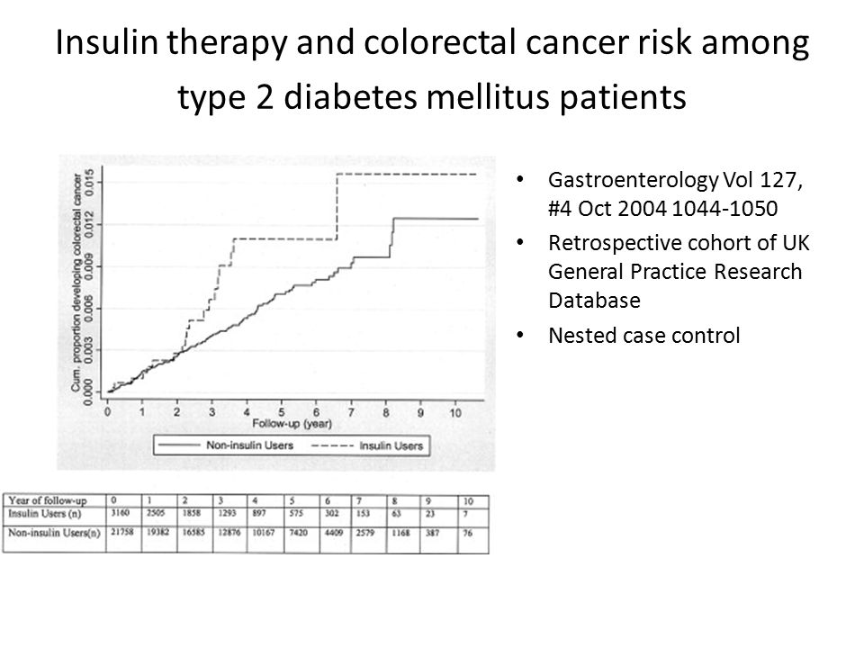 Insulin therapy and colorectal cancer risk among type 2 diabetes mellitus patients Gastroenterology Vol 127, #4 Oct Retrospective cohort of UK General Practice Research Database Nested case control
