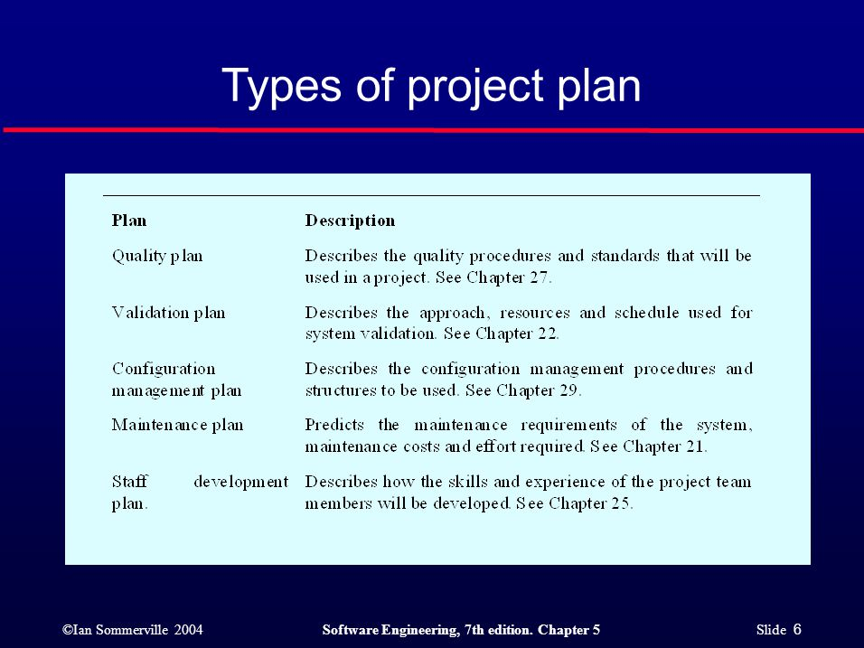 ©Ian Sommerville 2004Software Engineering, 7th edition. Chapter 5 Slide 6 Types of project plan