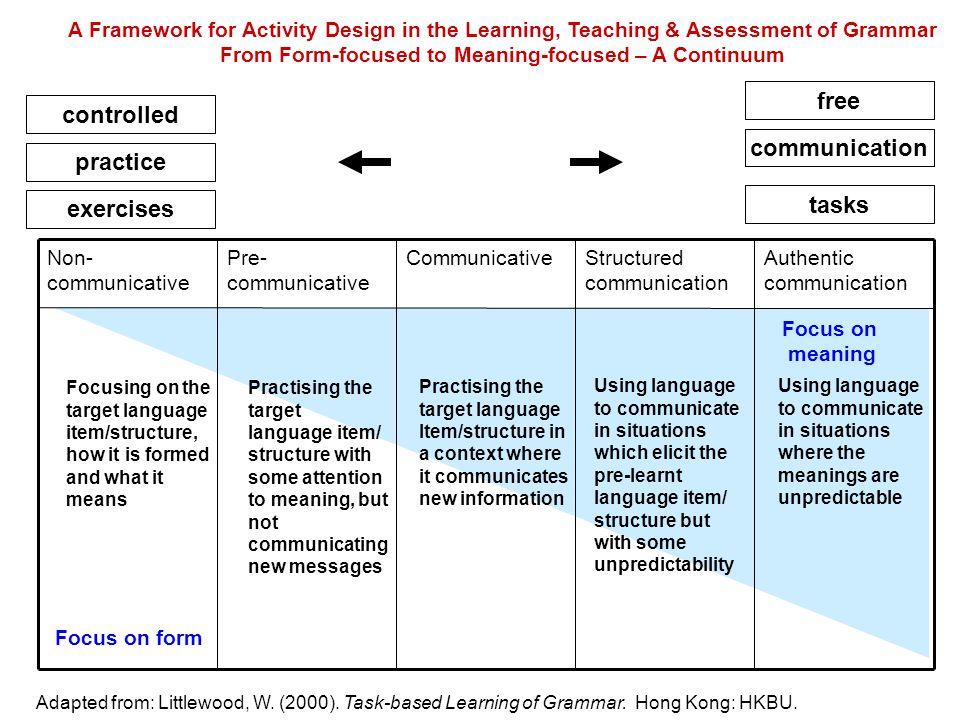 A Framework for Activity Design in the Learning, Teaching & Assessment of Grammar From Form-focused to Meaning-focused – A Continuum Non- communicative Pre- communicative CommunicativeStructured communication Authentic communication controlled free Adapted from: Littlewood, W.