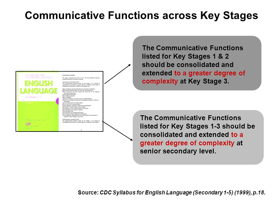 Communicative Functions across Key Stages Source: CDC Syllabus for English Language (Secondary 1-5) (1999), p.18.