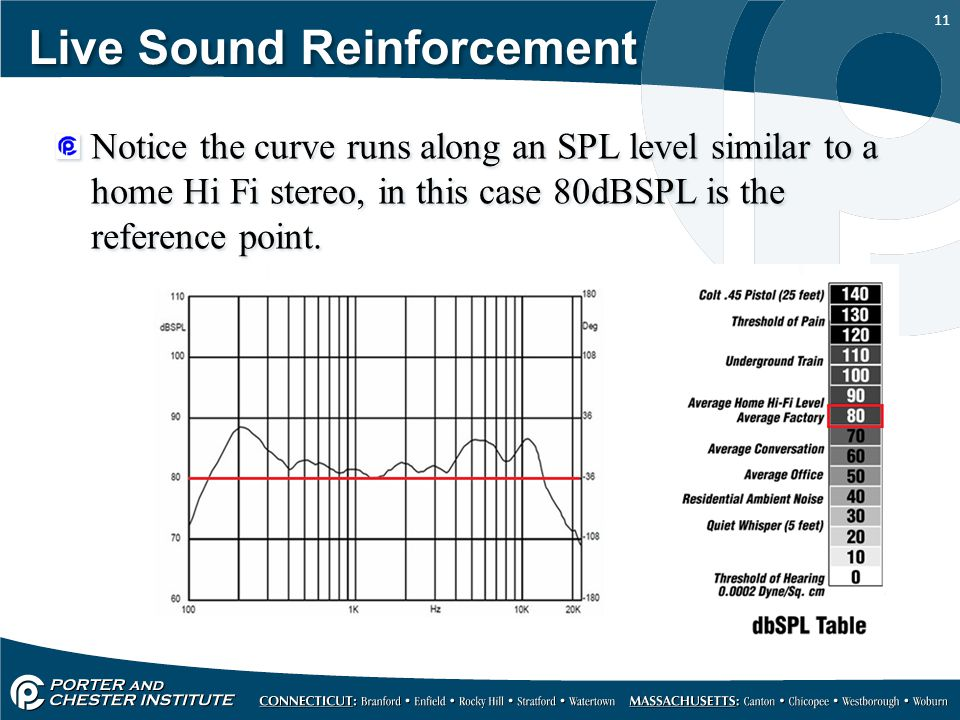 11 Live Sound Reinforcement Notice the curve runs along an SPL level similar to a home Hi Fi stereo, in this case 80dBSPL is the reference point.