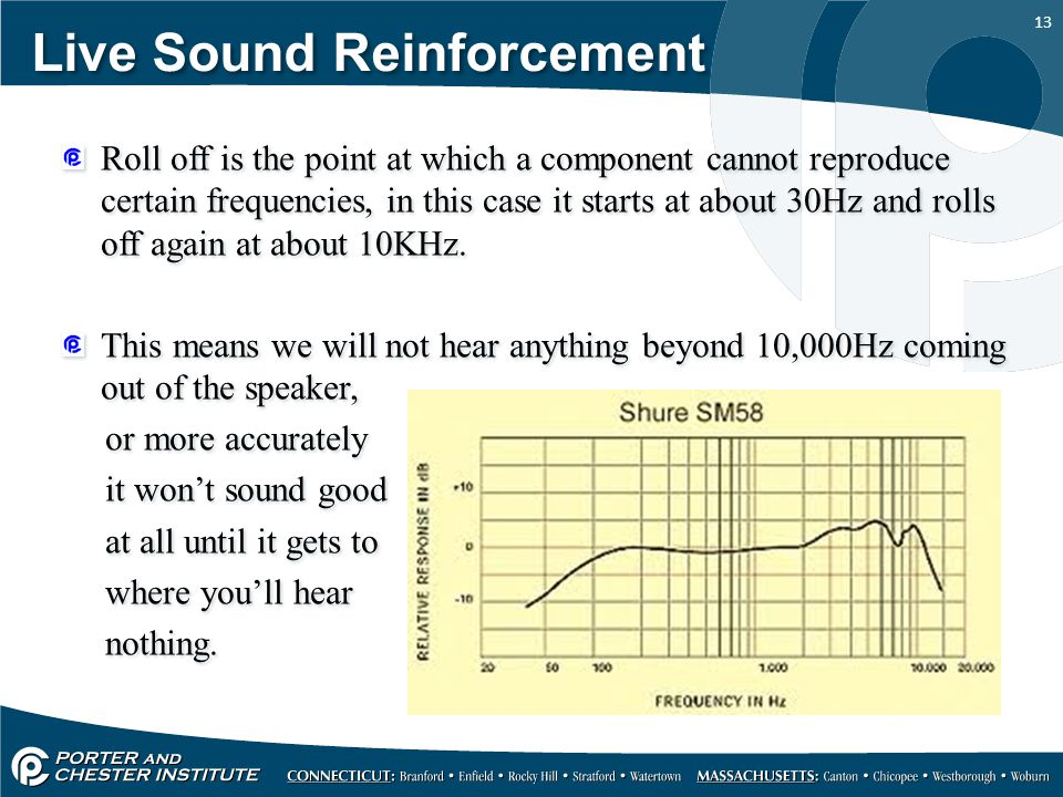 13 Live Sound Reinforcement Roll off is the point at which a component cannot reproduce certain frequencies, in this case it starts at about 30Hz and rolls off again at about 10KHz.