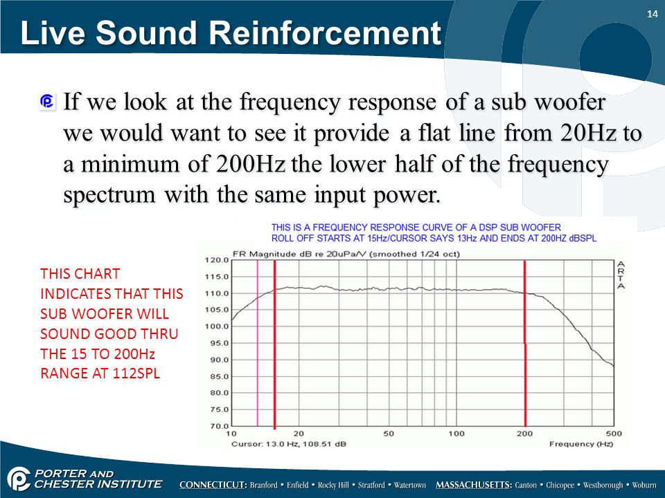 14 Live Sound Reinforcement If we look at the frequency response of a sub woofer we would want to see it provide a flat line from 20Hz to a minimum of 200Hz the lower half of the frequency spectrum with the same input power.