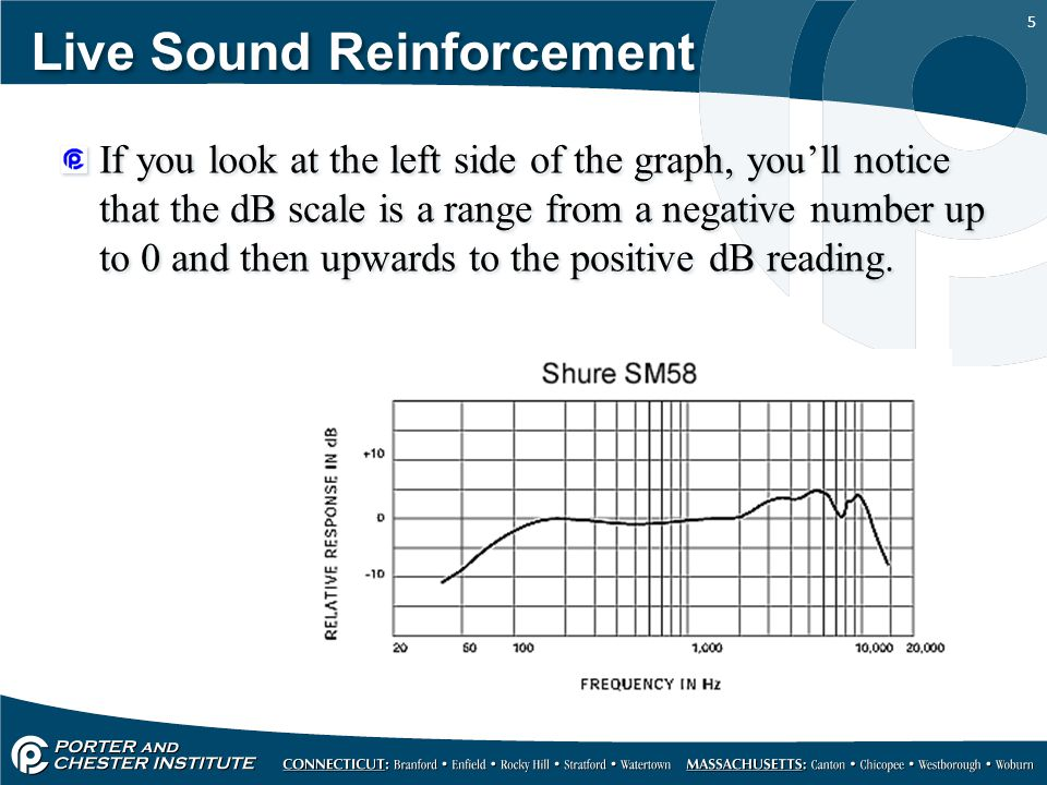 5 Live Sound Reinforcement If you look at the left side of the graph, you'll notice that the dB scale is a range from a negative number up to 0 and then upwards to the positive dB reading.