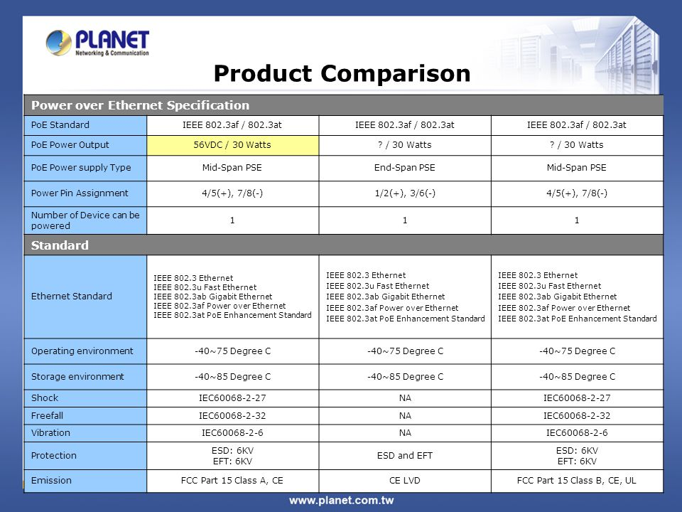 Product Comparison Power over Ethernet Specification PoE StandardIEEE 802.3af / 802.3at PoE Power Output56VDC / 30 Watts.
