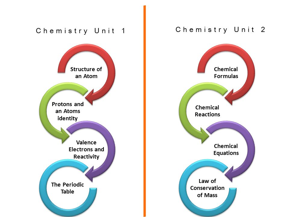 Periodic Table reactivity of atoms in the periodic table : Chemistry Unit 2. Wear your safety goggles! Structure of an Atom ...