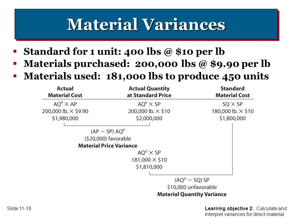 Learning objective 2: Calculate and interpret variances for direct material Slide Material Variances  Standard for 1 unit: 400 $10 per lb  Materials purchased: 200,000 $9.90 per lb  Materials used: 181,000 lbs to produce 450 units