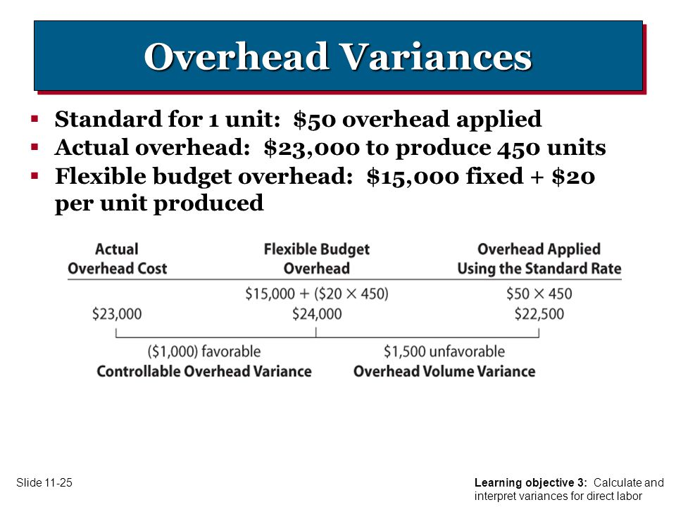 Slide Overhead Variances  Standard for 1 unit: $50 overhead applied  Actual overhead: $23,000 to produce 450 units  Flexible budget overhead: $15,000 fixed + $20 per unit produced Learning objective 3: Calculate and interpret variances for direct labor