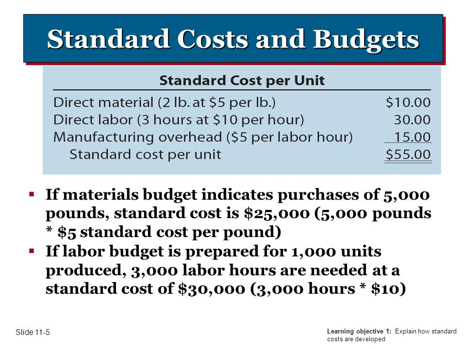 Learning objective 1: Explain how standard costs are developed Slide 11-5 Standard Costs and Budgets  If materials budget indicates purchases of 5,000 pounds, standard cost is $25,000 (5,000 pounds * $5 standard cost per pound)  If labor budget is prepared for 1,000 units produced, 3,000 labor hours are needed at a standard cost of $30,000 (3,000 hours * $10)