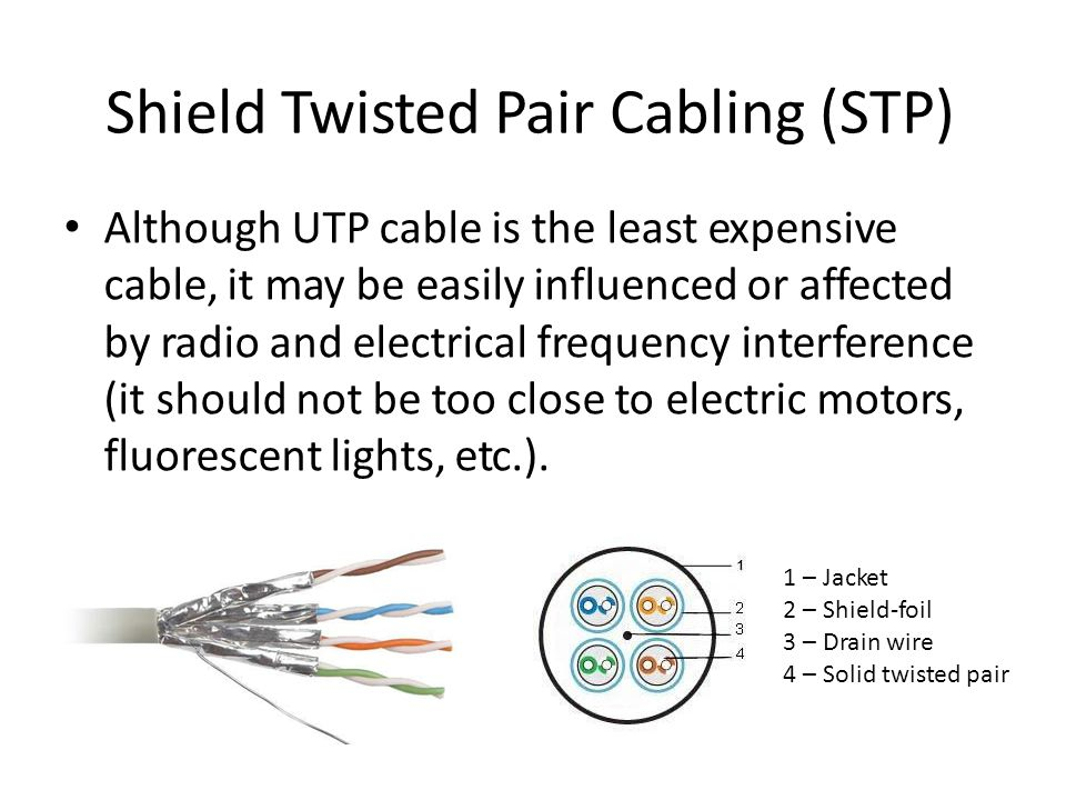 Shield Twisted Pair Cabling (STP) Although UTP cable is the least expensive cable, it may be easily influenced or affected by radio and electrical frequency interference (it should not be too close to electric motors, fluorescent lights, etc.).