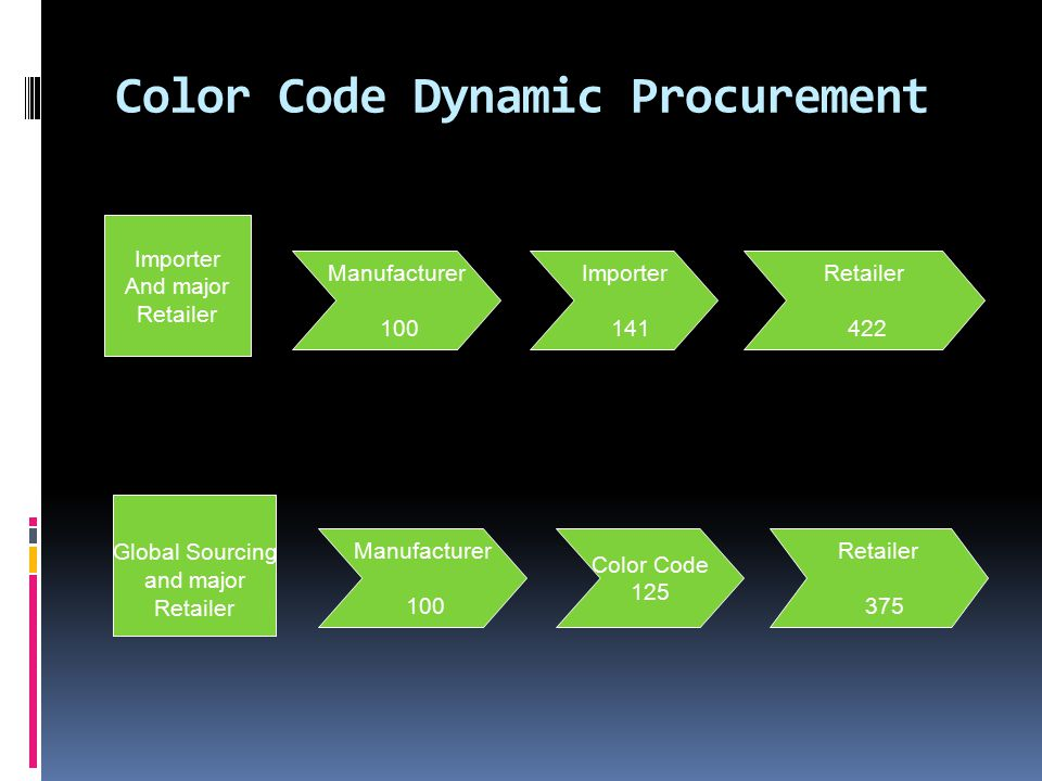 Color Code Dynamic Procurement Manufacturer 100 Importer 141 Retailer 422 Global Sourcing and major Retailer Importer And major Retailer Manufacturer 100 Color Code 125 Retailer 375