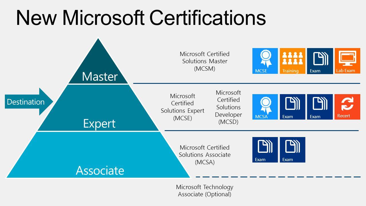 Rigor relevance recertification broader skill set certification 10 master expert associate microsoft xflitez Choice Image