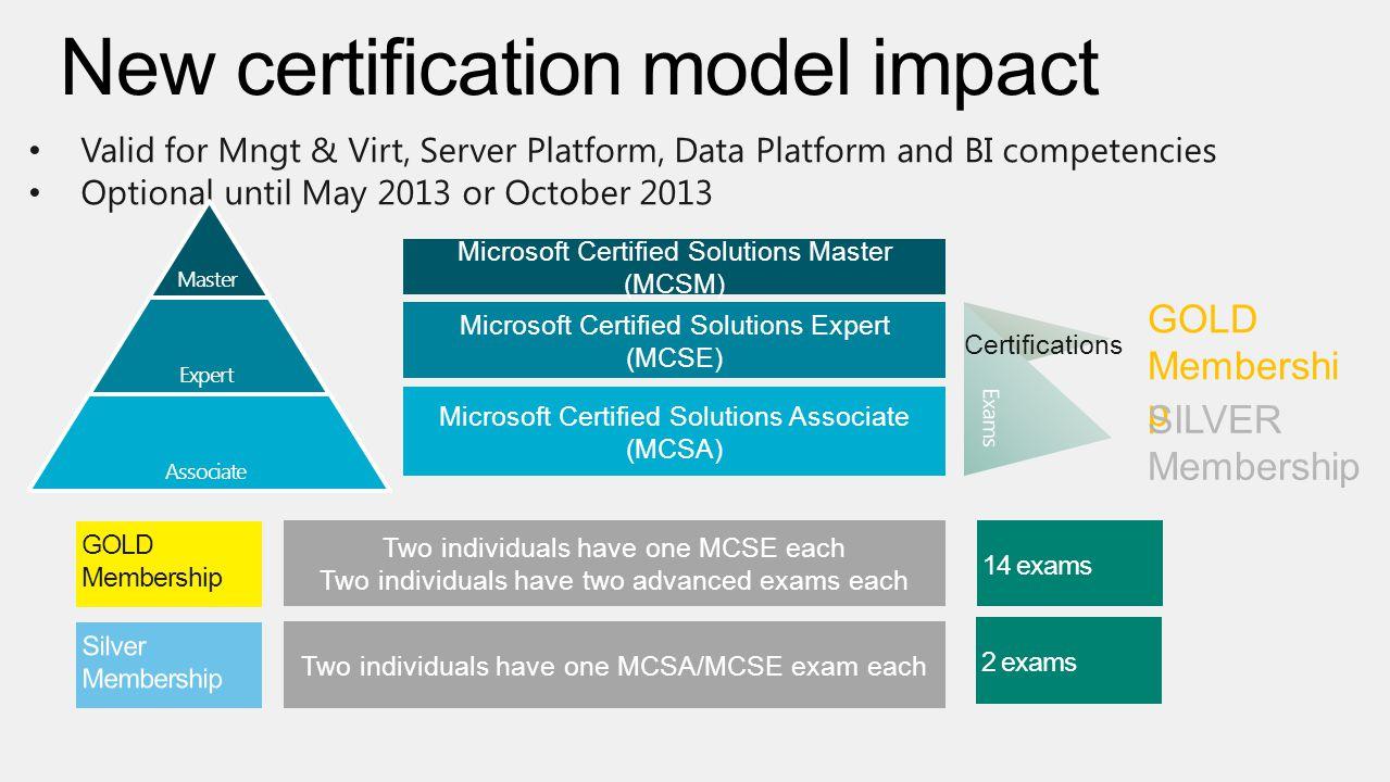 Rigor relevance recertification broader skill set certification 13 microsoft certified xflitez Choice Image