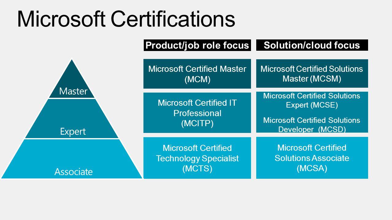 Rigor relevance recertification broader skill set certification 6 microsoft certified xflitez Images