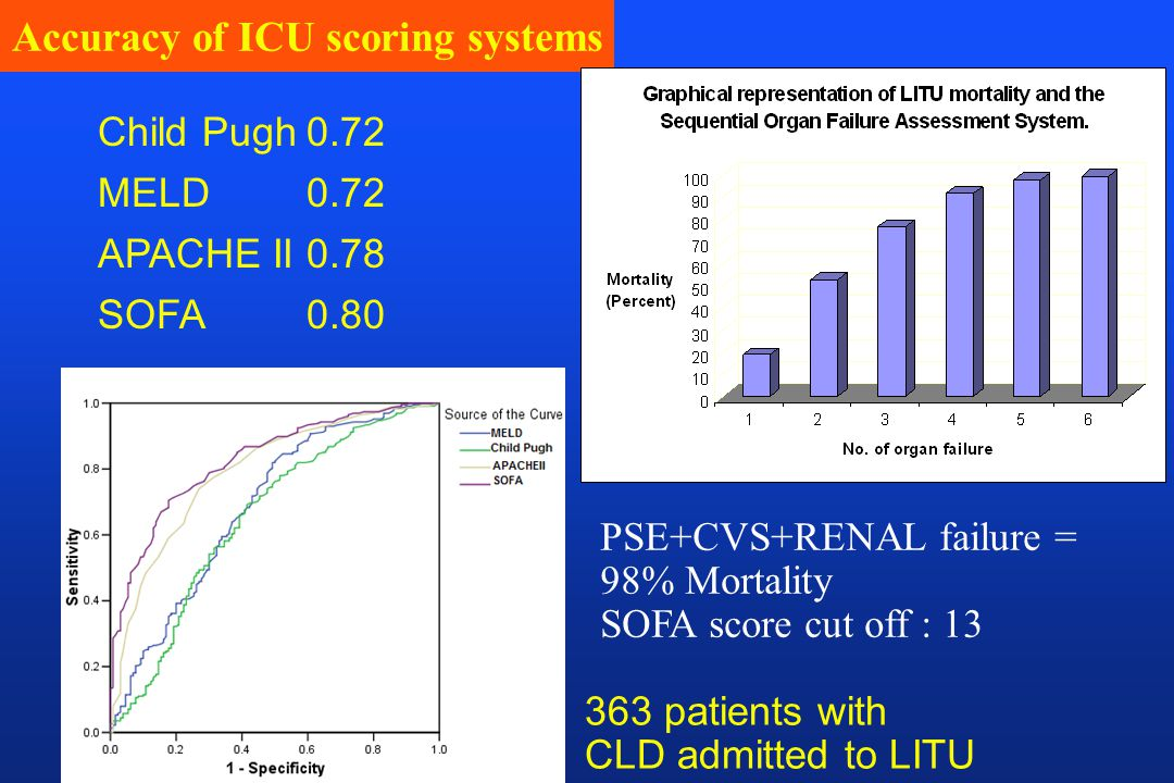 scoring sytems in icu Using scoring systems to assess critical care performance through the calculation of mortality ratios is a vital part of quality improvement using statistical models to estimate the probability of death requires recalibration due to changes in patient populations and changes in critical care practice (improvements in technology, new therapies and.