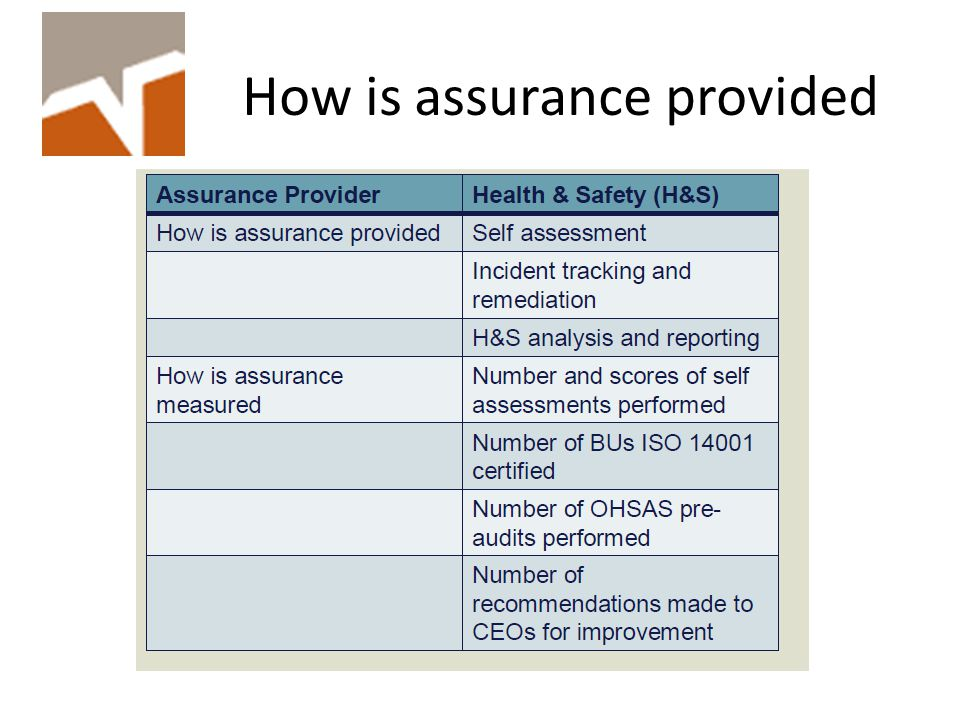 How is assurance provided