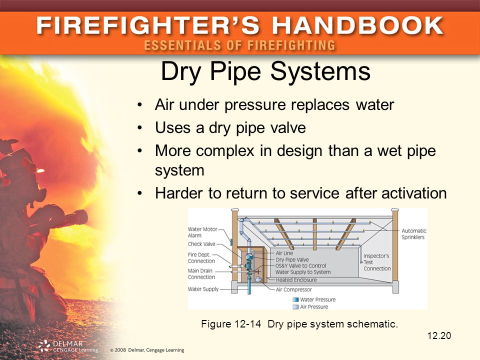 Dry Pipe Systems Air under pressure replaces water Uses a dry pipe valve More complex in design than a wet pipe system Harder to return to service after activation 12.20 Figure 12-14 Dry pipe system schematic.