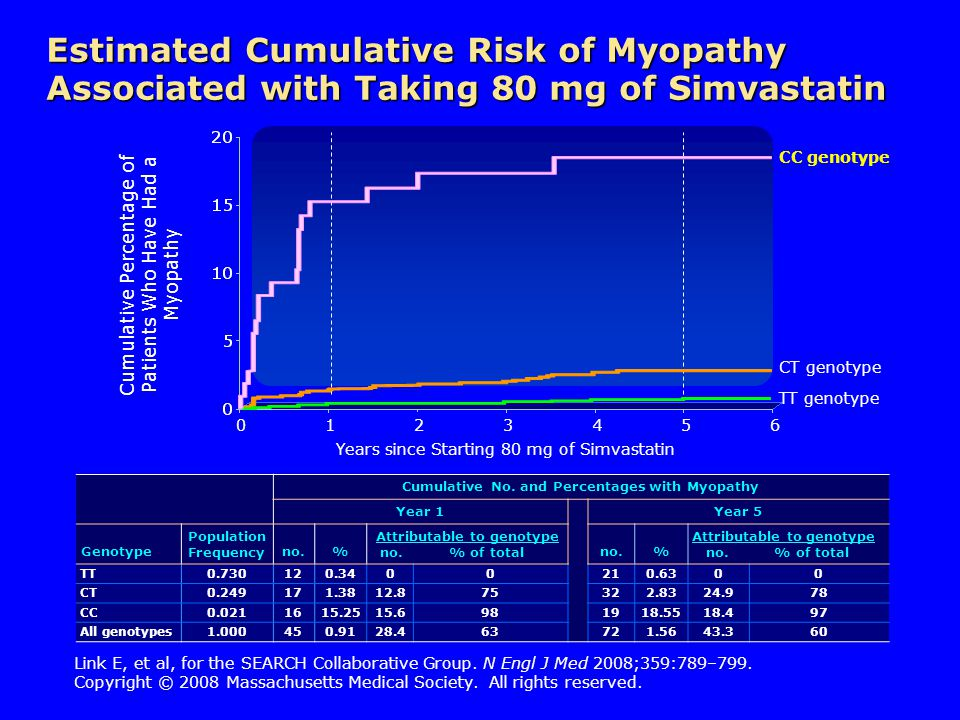 Estimated Cumulative Risk of Myopathy Associated with Taking 80 mg of Simvastatin Cumulative No.