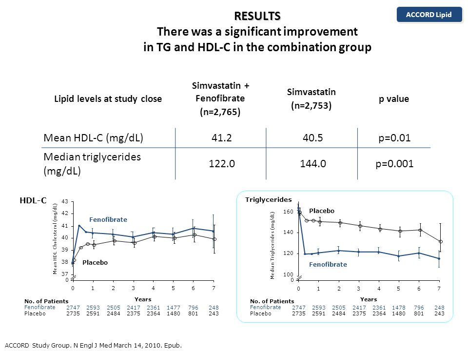 RESULTS RESULTS There was a significant improvement in TG and HDL-C in the combination group ACCORD Lipid ACCORD Study Group.