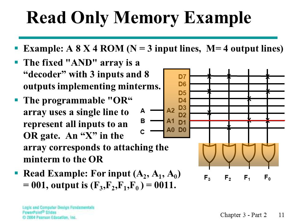 Chapter 3 - Part 2 11  Example: A 8 X 4 ROM (N = 3 input lines, M= 4 output lines)  The fixed AND array is a decoder with 3 inputs and 8 outputs implementing minterms.