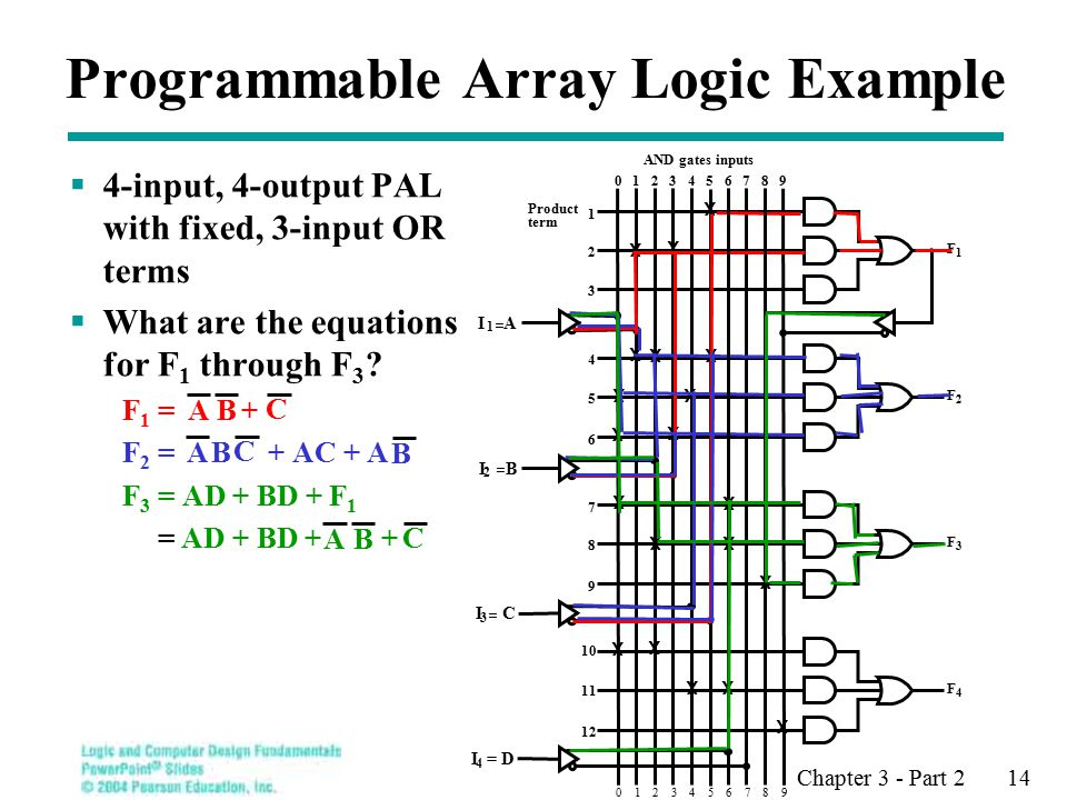 Chapter 3 - Part 2 14 Programmable Array Logic Example  4-input, 4-output PAL with fixed, 3-input OR terms  What are the equations for F 1 through F 3 .