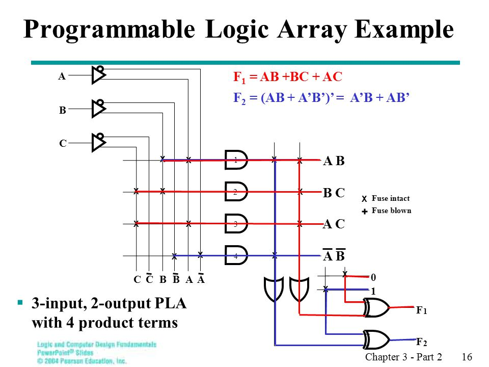 Chapter 3 - Part 2 16 Programmable Logic Array Example  3-input, 2-output PLA with 4 product terms F 1 = AB +BC + AC F 2 = (AB + A'B')' = A'B + AB' Fuse intact Fuse blown 1 F 1 F 2 X A B C CCBBAA X X X X X X X X X X X X X X A B A C B C A B X