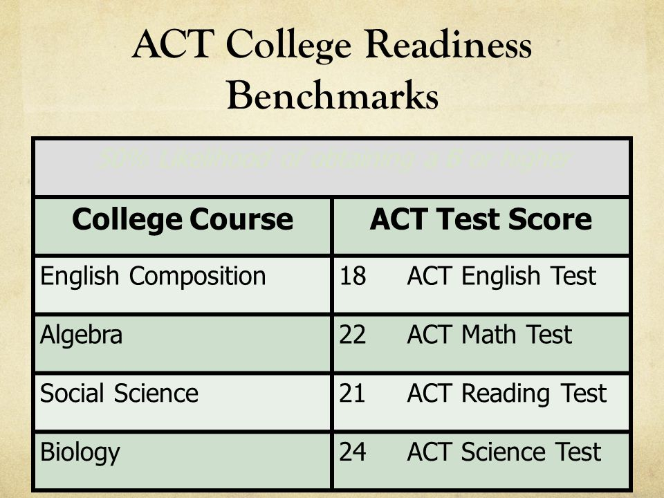 ACT College Readiness Benchmarks 50% Likelihood of obtaining a B or higher College CourseACT Test Score English Composition18 ACT English Test Algebra22 ACT Math Test Social Science21 ACT Reading Test Biology24 ACT Science Test
