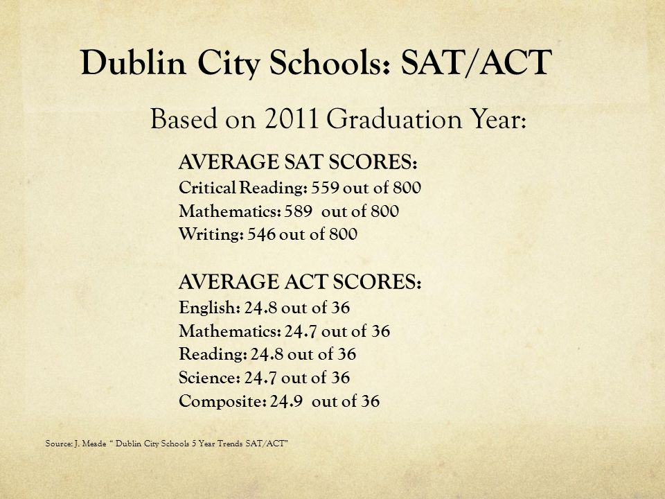 Dublin City Schools: SAT/ACT Based on 2011 Graduation Year: AVERAGE SAT SCORES: Critical Reading: 559 out of 800 Mathematics: 589 out of 800 Writing: 546 out of 800 AVERAGE ACT SCORES: English: 24.8 out of 36 Mathematics: 24.7 out of 36 Reading: 24.8 out of 36 Science: 24.7 out of 36 Composite: 24.9 out of 36 Source: J.