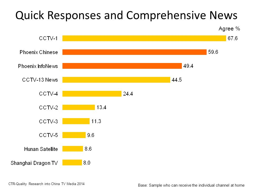 Quick Responses and Comprehensive News Agree % CTR-Quality Research into China TV Media 2014 Base: Sample who can receive the individual channel at home