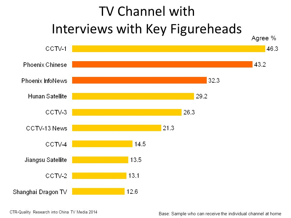 TV Channel with Interviews with Key Figureheads Agree % CTR-Quality Research into China TV Media 2014 Base: Sample who can receive the individual channel at home
