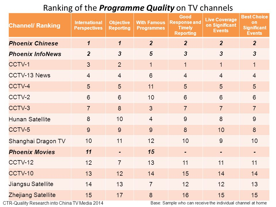 Ranking of the Programme Quality on TV channels Channel/ Ranking International Perspectives Objective Reporting With Famous Programmes Good Response and Timely Reporting Live Coverage on Significant Events Best Choice on Significant Events Phoenix Chinese Phoenix InfoNews CCTV CCTV-13 News CCTV CCTV CCTV Hunan Satellite CCTV Shanghai Dragon TV Phoenix Movies CCTV CCTV Jiangsu Satellite Zhejiang Satellite Base: Sample who can receive the individual channel at home CTR-Quality Research into China TV Media 2014