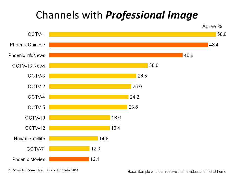 Channels with Professional Image Agree % CTR-Quality Research into China TV Media 2014 Base: Sample who can receive the individual channel at home