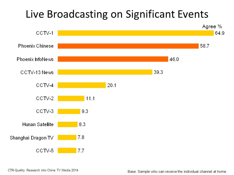 Live Broadcasting on Significant Events Agree % CTR-Quality Research into China TV Media 2014 Base: Sample who can receive the individual channel at home