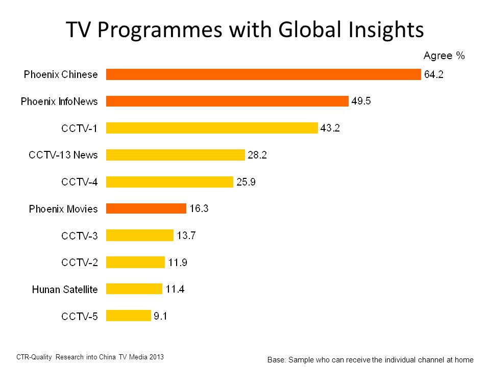 TV Programmes with Global Insights Agree % CTR-Quality Research into China TV Media 2013 Base: Sample who can receive the individual channel at home