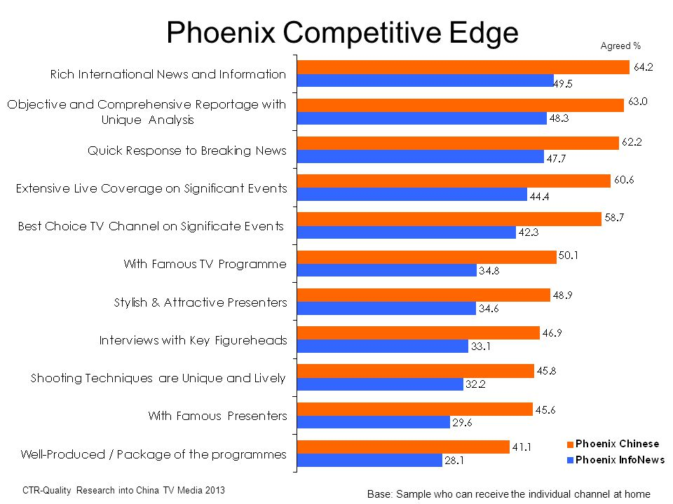 Phoenix Competitive Edge Agreed % CTR-Quality Research into China TV Media 2013 Base: Sample who can receive the individual channel at home