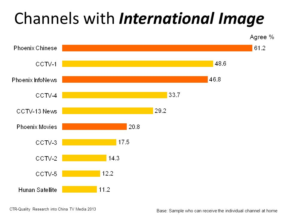 Channels with International Image Agree % CTR-Quality Research into China TV Media 2013 Base: Sample who can receive the individual channel at home